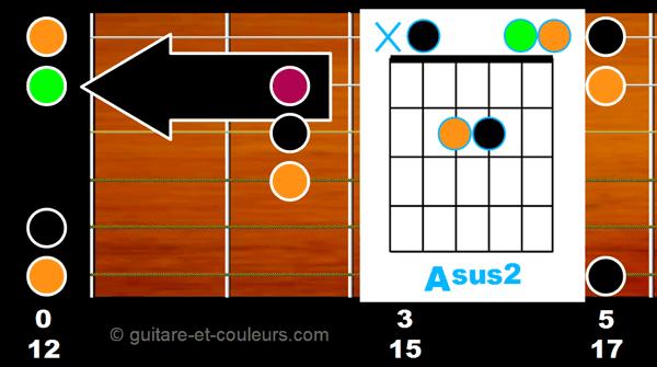 Accord Asus2 ouvert sur manche guitare