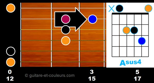 Accord Asus4 ouvert sur manche guitare
