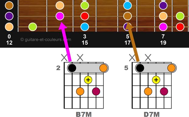BM7 en case 2 puis DM7 en case 5 sur un manche de guitare