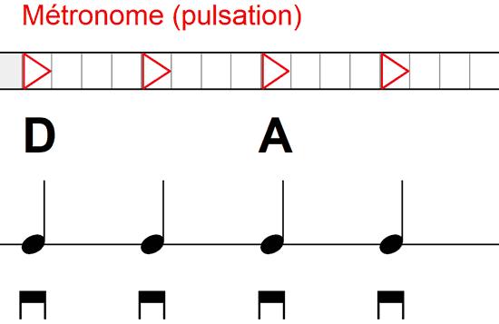 Les bases indispensables pour comprendre L'ACCOMPAGNEMENT DE CHANSONS à la guitare - Battement à la noire