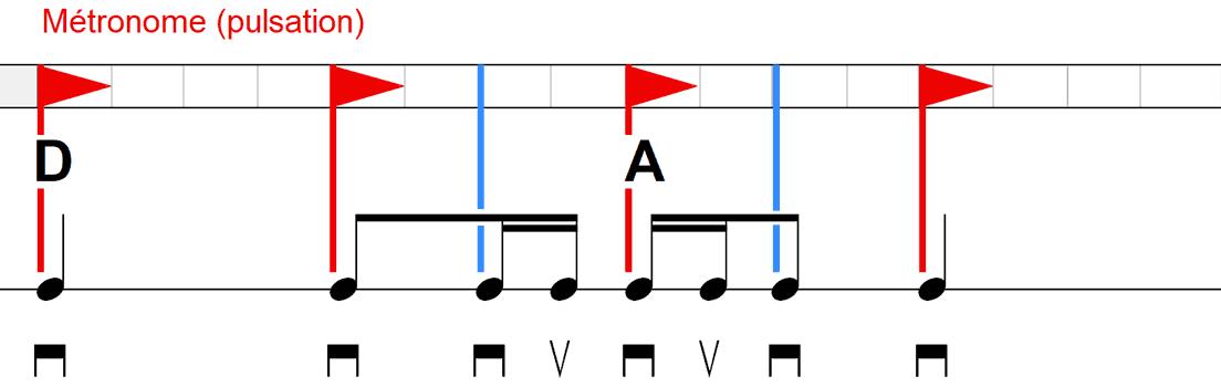 Les bases indispensables pour comprendre L'ACCOMPAGNEMENT DE CHANSONS à la guitare - Battement avec différentes durées de notes