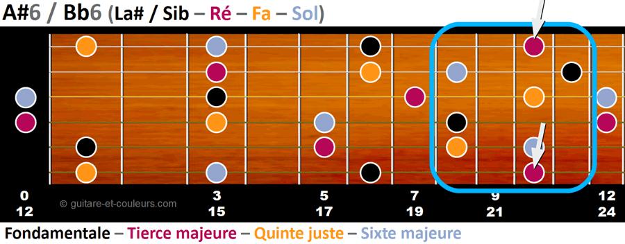 Toutes les notes de l'accord Bb6 sur un manche de guitare