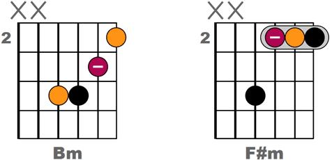 Les bases indispensables pour comprendre L'ACCOMPAGNEMENT DE CHANSONS à la guitare - Version sans barré sur 4 cordes de Bm et F#m