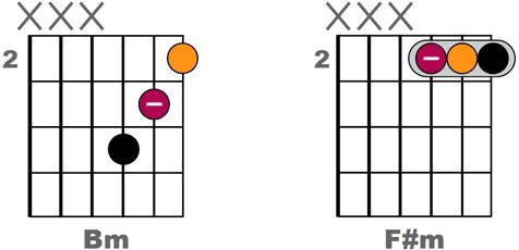 Les bases indispensables pour comprendre L'ACCOMPAGNEMENT DE CHANSONS à la guitare - Version sans barré sur 3 cordes de Bm et F#m