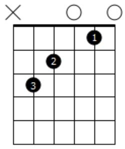 Diagramme de C majeur en noir