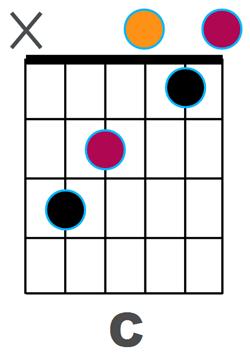 Diagramme C majeur en couleurs relatives