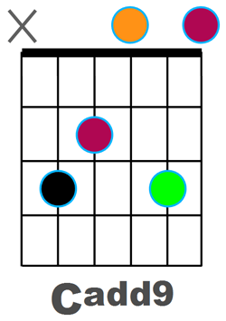 Diagramme Cadd9