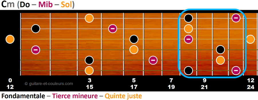 Toutes les notes de l'accord Cm sur un manche de guitare