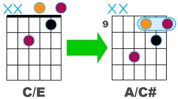 C/E transposé en case 9 devient A/C#