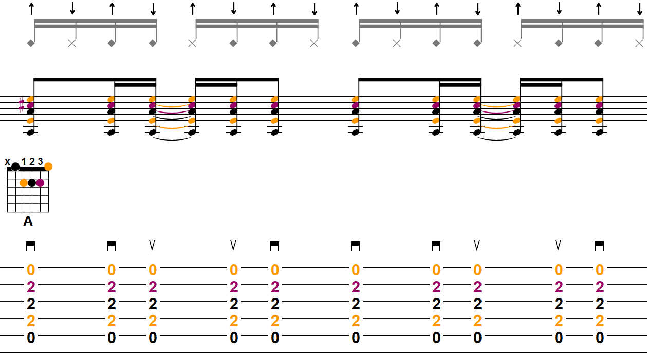 Exemple découpage double croche n°2 - Tablature mesure 1