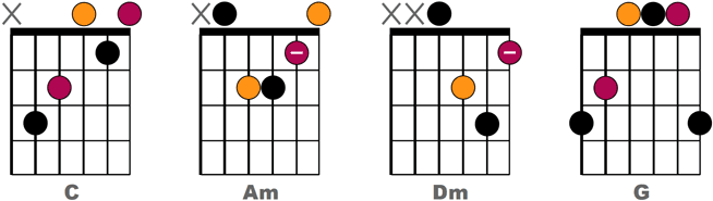 Exemple découpage double croche n°3 - Accords