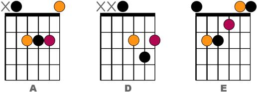 Exemple découpage double croche n°4 - Accords