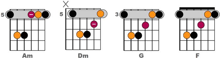 Exemple découpage double croche n°5 - Accords