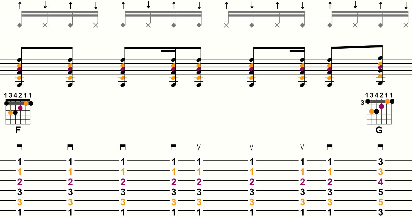Exemple découpage double croche n°5 - Tablature mesure 4