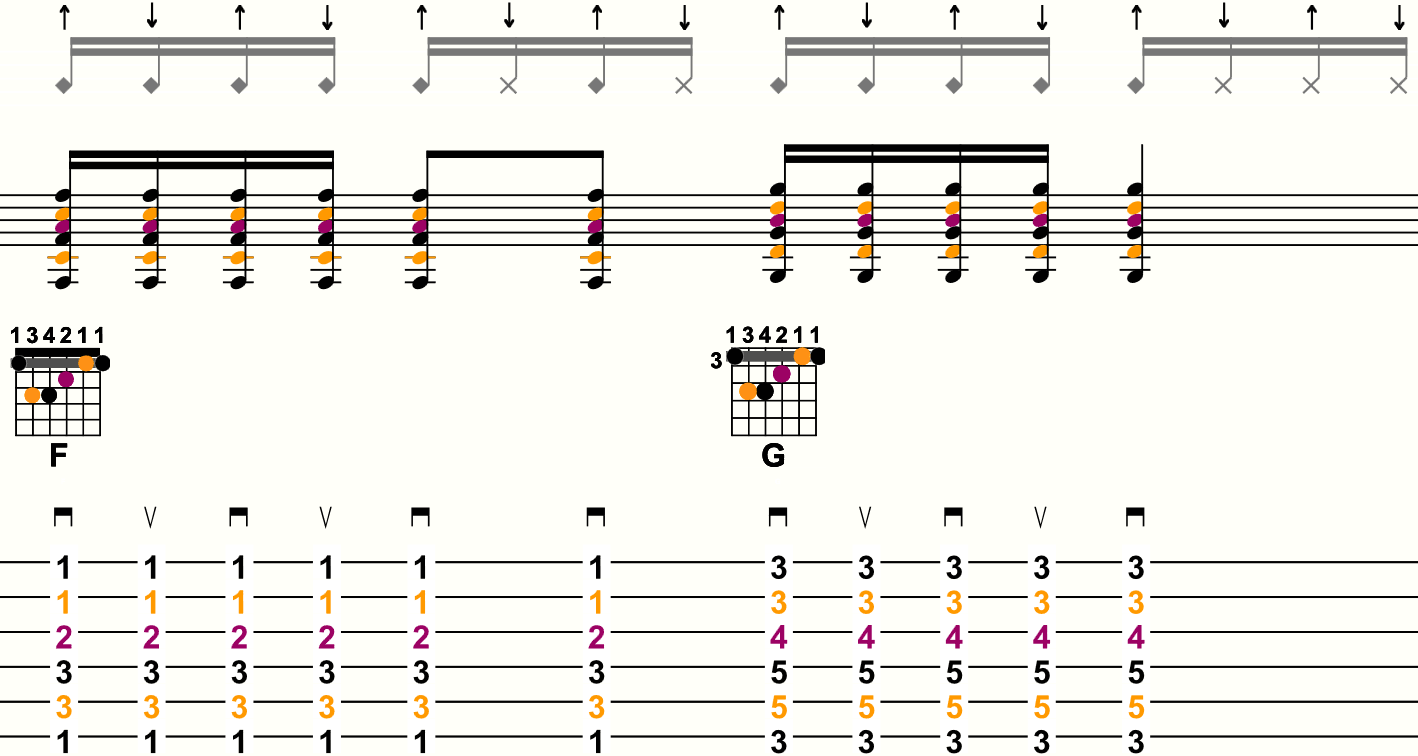 Exemple découpage double croche n°6 - Tablature mesure 4