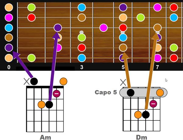 Yamaha Chord Tracker - Dm joué avec capo5