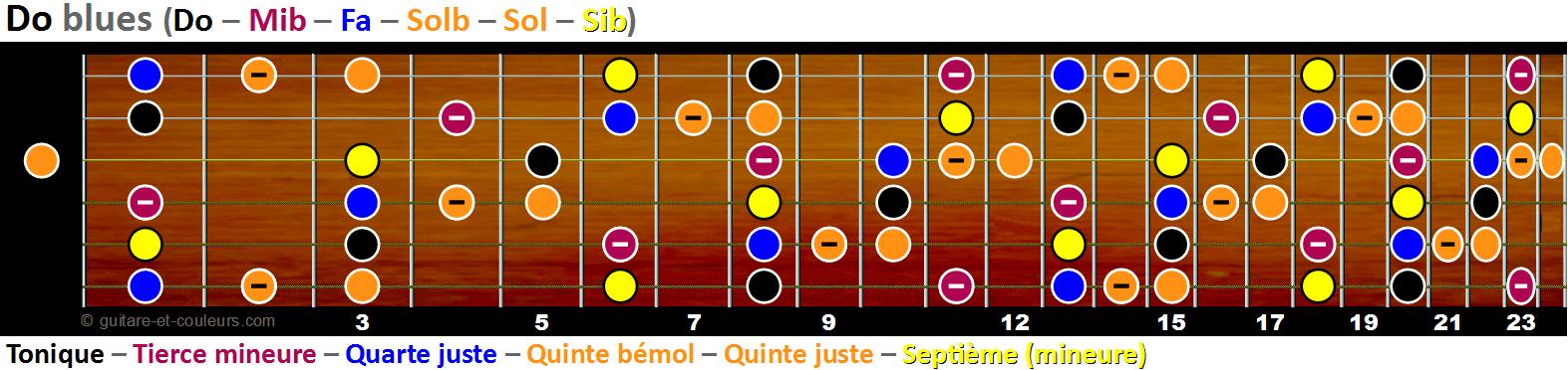 La gamme de Do blues