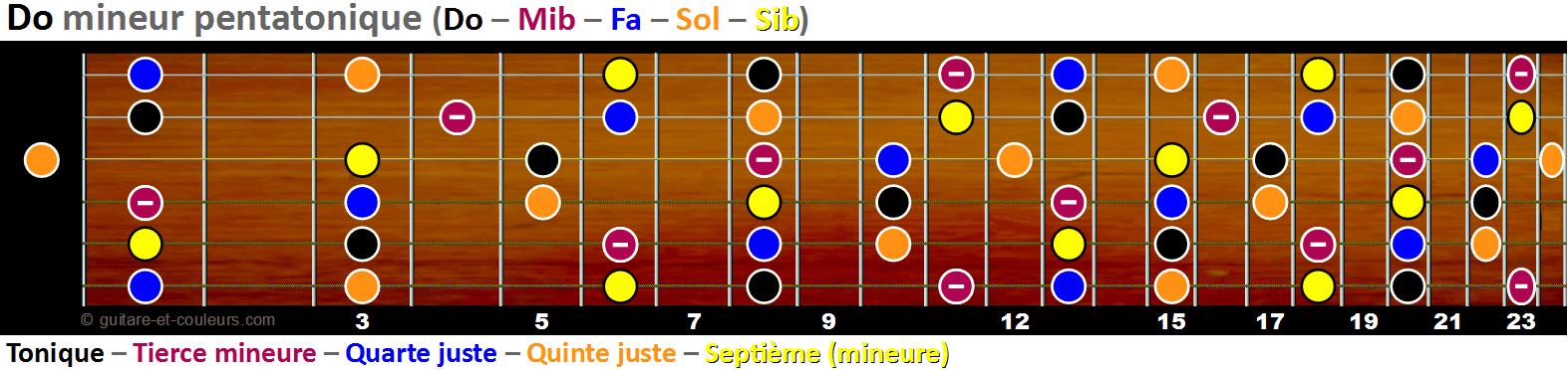 La gamme de Do mineur pentatonique