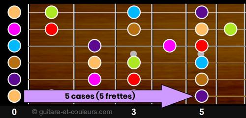 Un intervalle de quarte représente 5 cases sur un manche de guitare