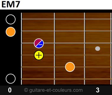 EM7 sur manche guitare