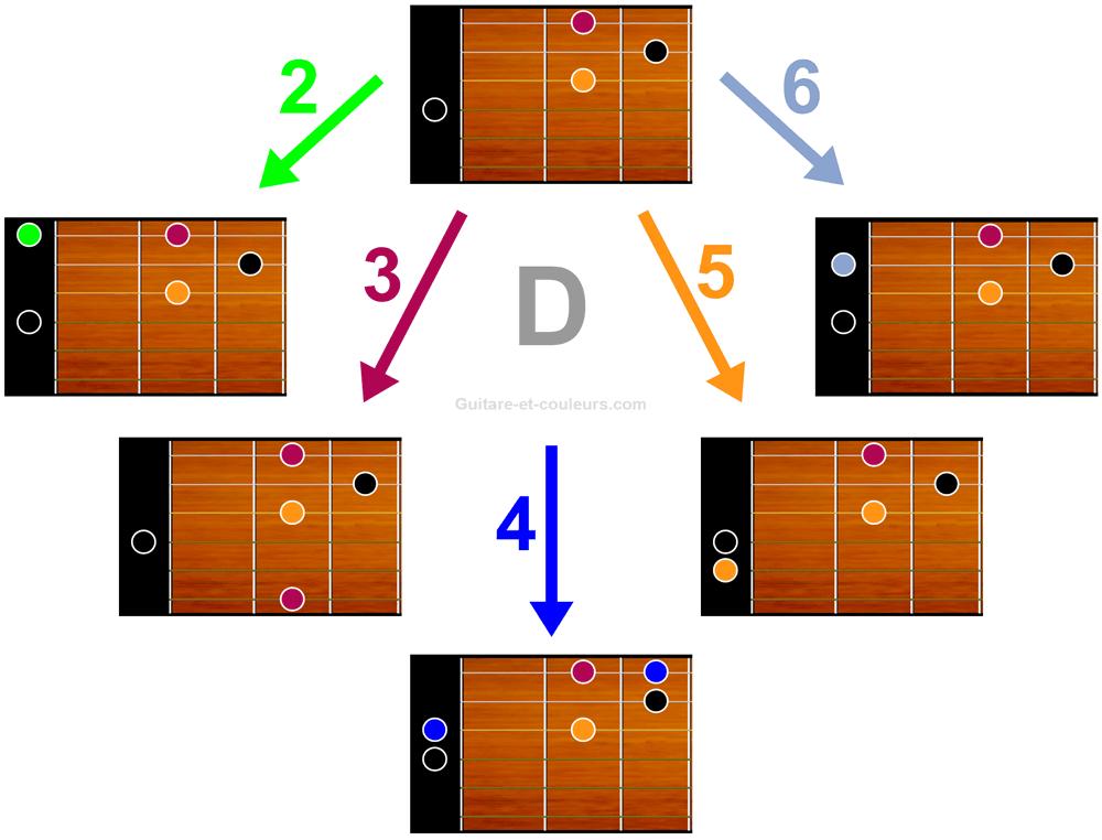 Plusieurs façons d'enrichir l'accord D majeur