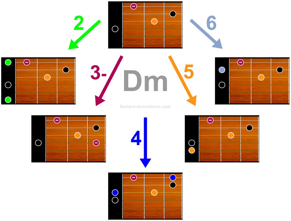 Plusieurs façons d'enrichir l'accord D mineur