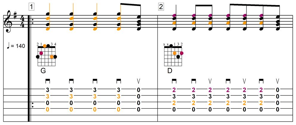 Exemple d'association portée (pour le rythme) et tablature