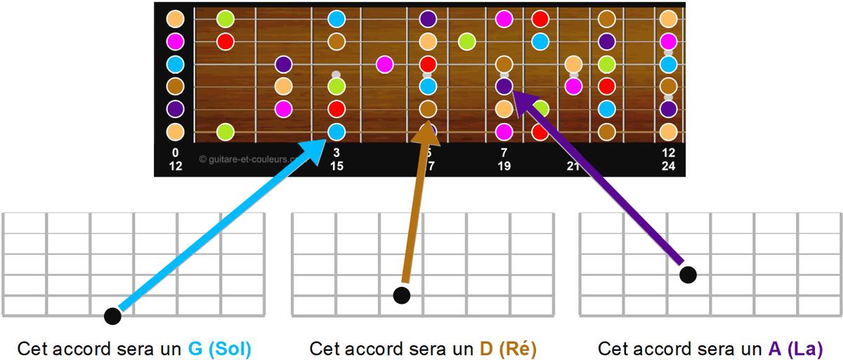Fondamentales et nom des accords sur le manche de la guitare