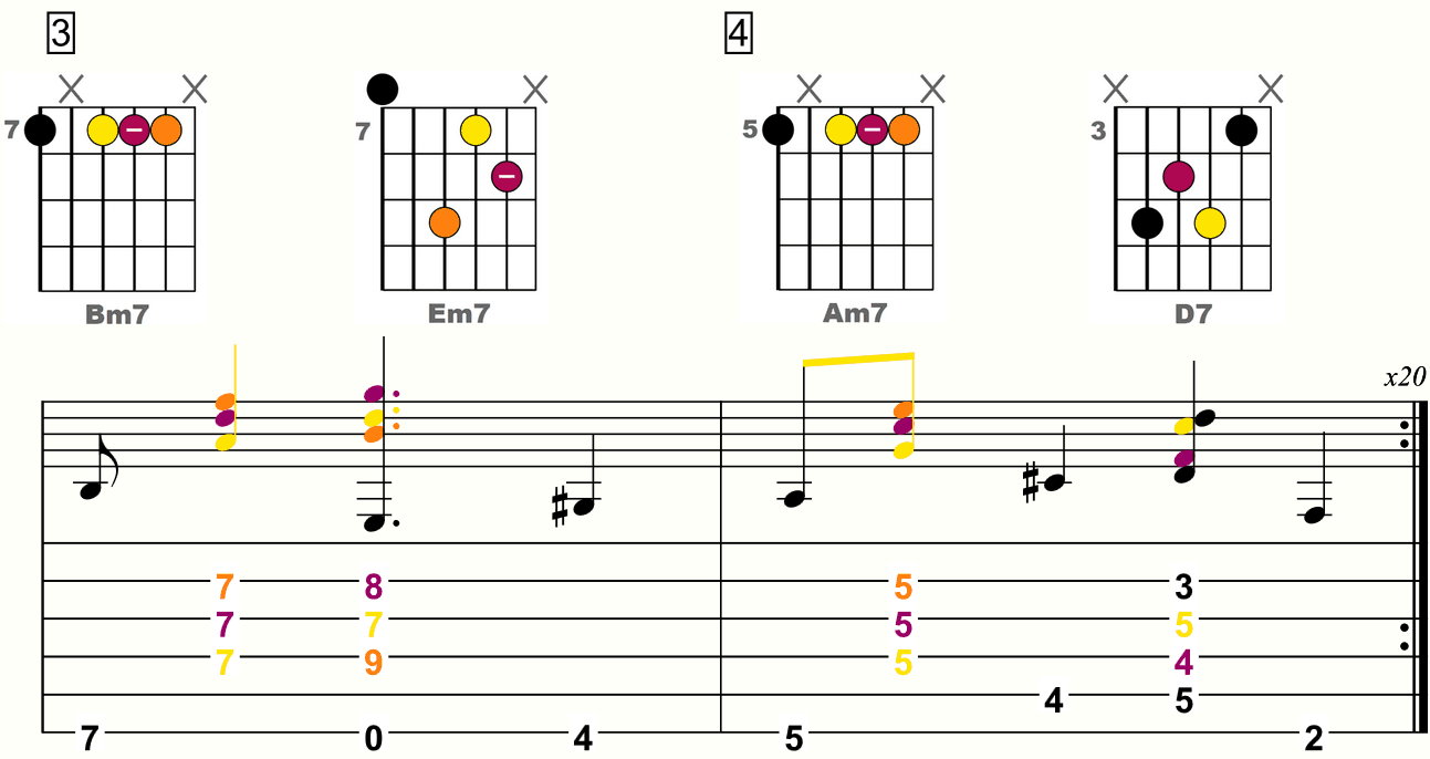 Progression Jazz avec accords diminués - version 2 - mesures 3 et 4