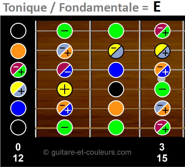Gamme chromatique de E sur les trois premières cases du manche de la guitare