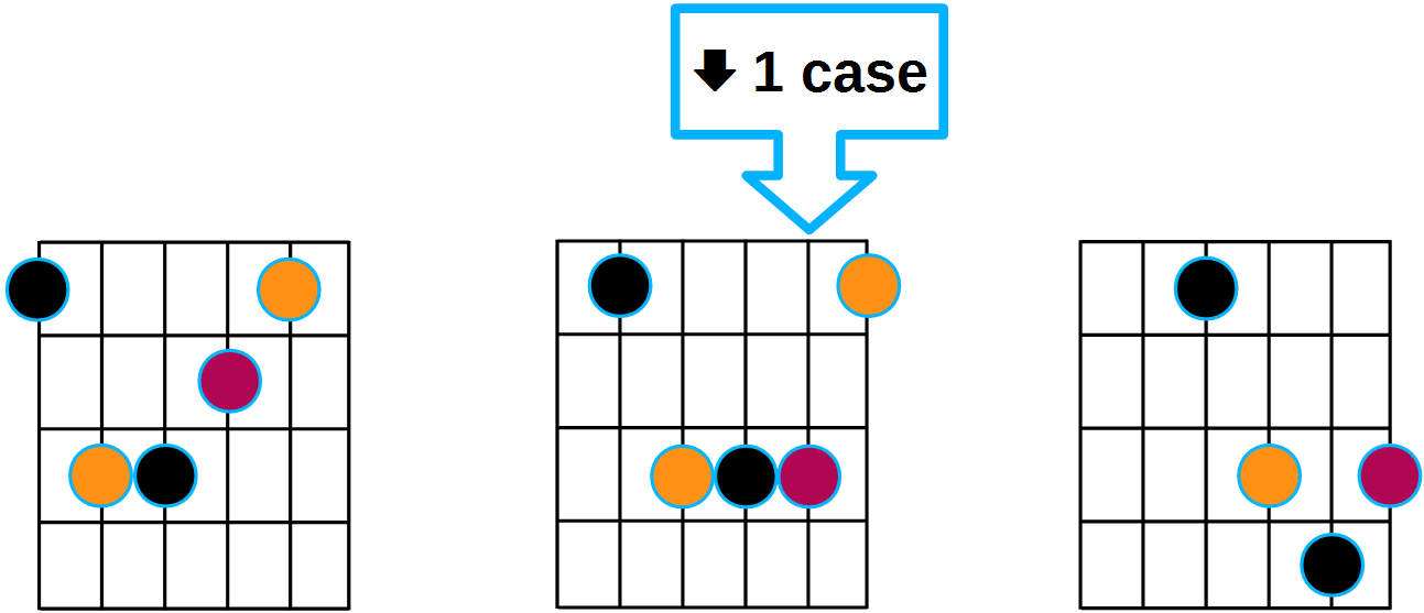 Diagrammes guitare