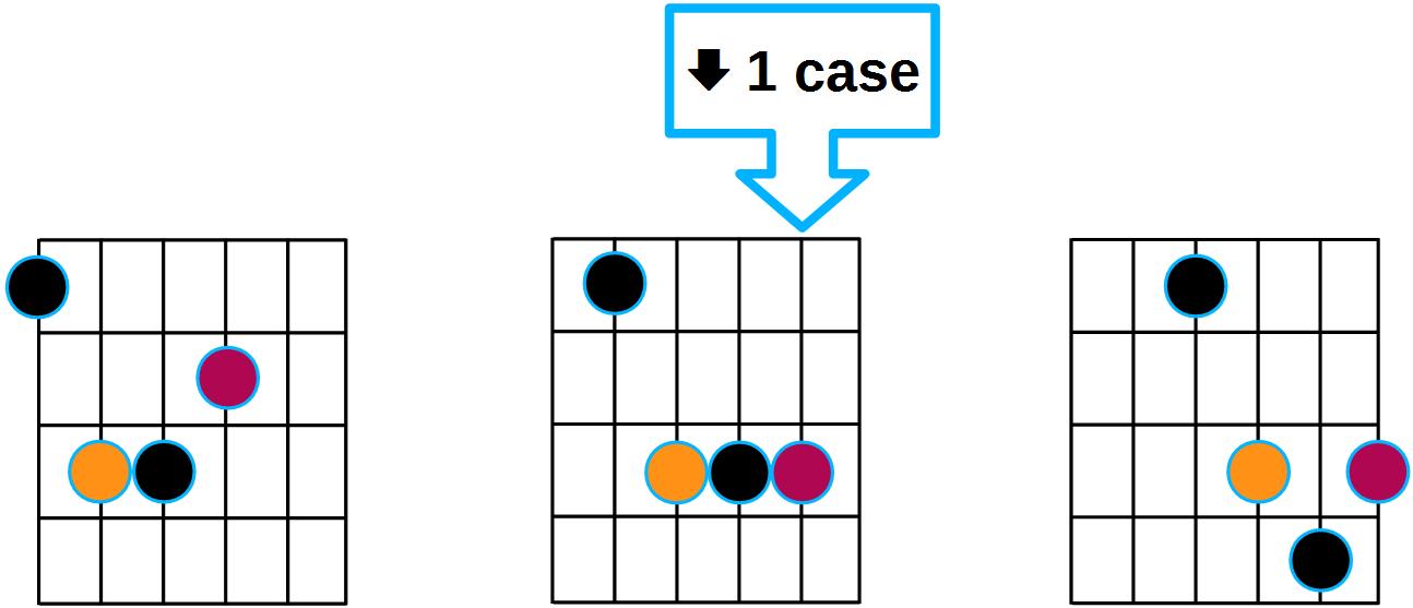 Diagrammes d'accord majeur sur la guitare