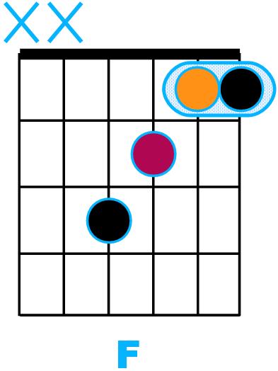 Accords F majeur sur les 4 premières cordes de la guitare