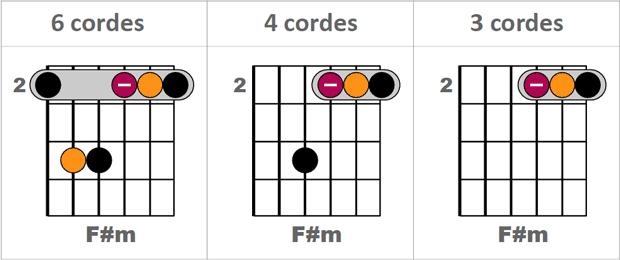 3 façons de jouer F#m