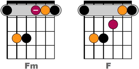 Accords Fm et F joués sur 6 cordes en début de manche