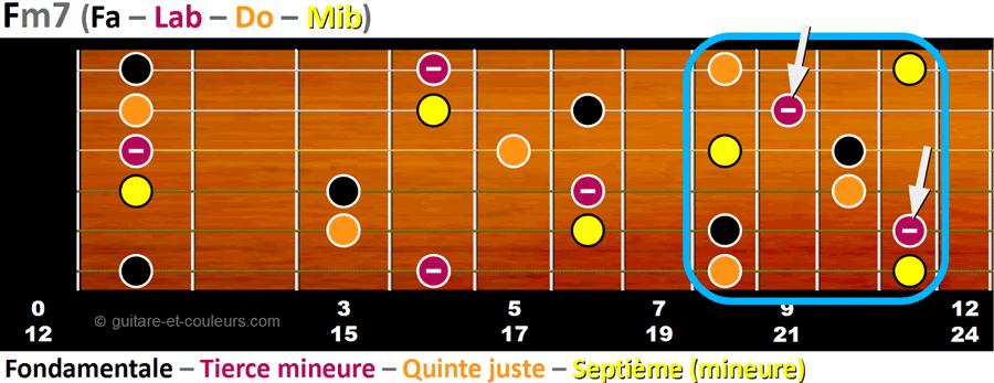 Toutes les notes de l'accord Fm7 sur un manche de guitare