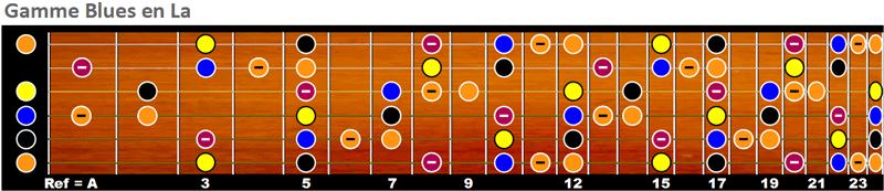 Gamme Blues en A sur le manche de la guitare