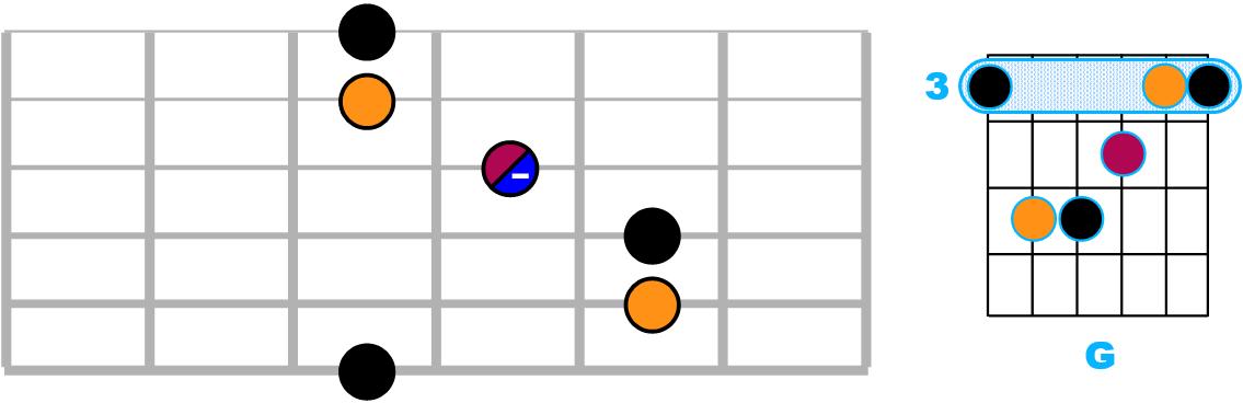 G majeur en case 3