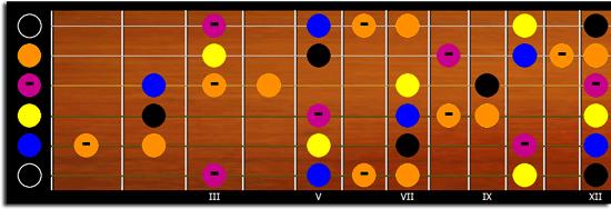 Gamme Blues en E case 1 à 12