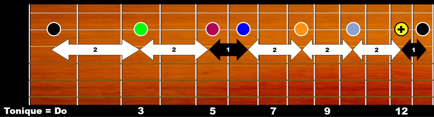 Gamme de do majeur sur manche de guitare (corde de Si)