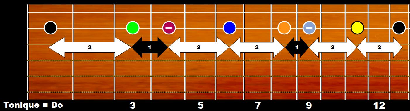 Gamme de do mineur sur manche de guitare (corde de Si)