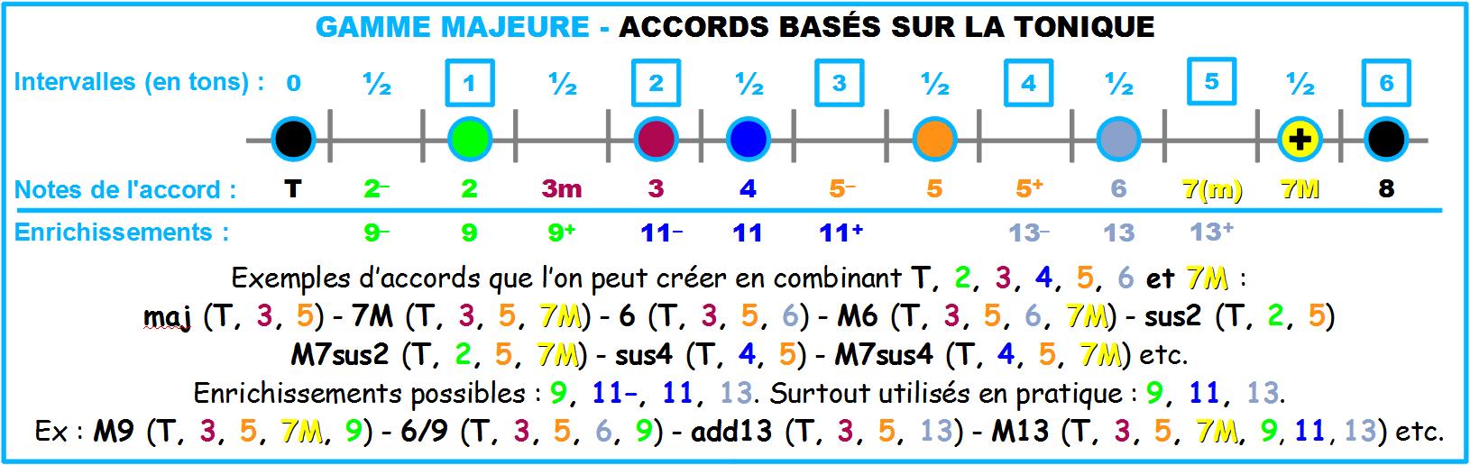 Gamme-Majeure-Accords-bases-sur-tonique
