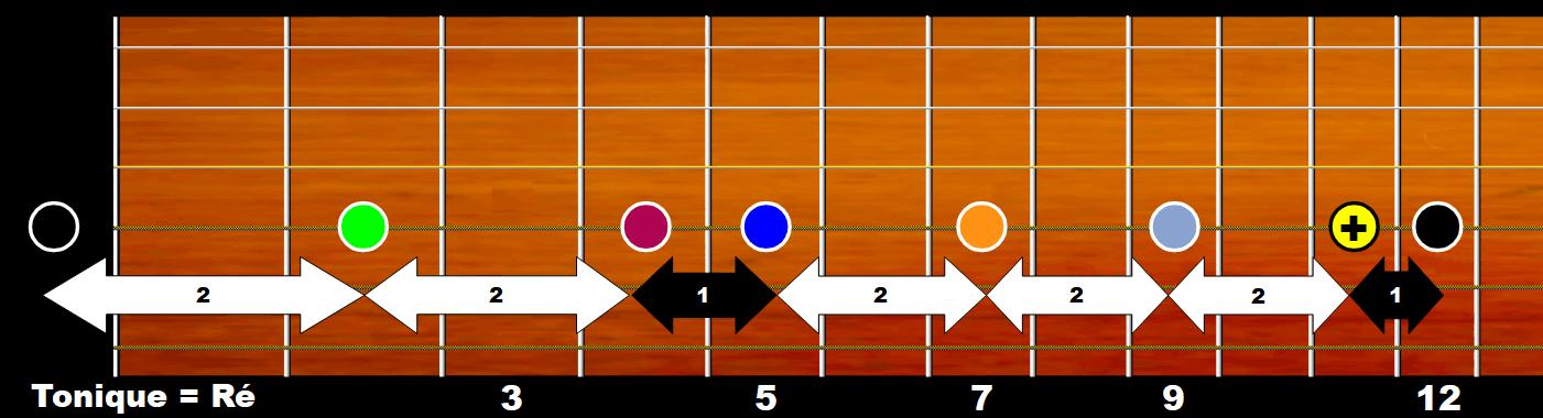 Gamme de ré majeur sur manche de guitare (corde de Ré)