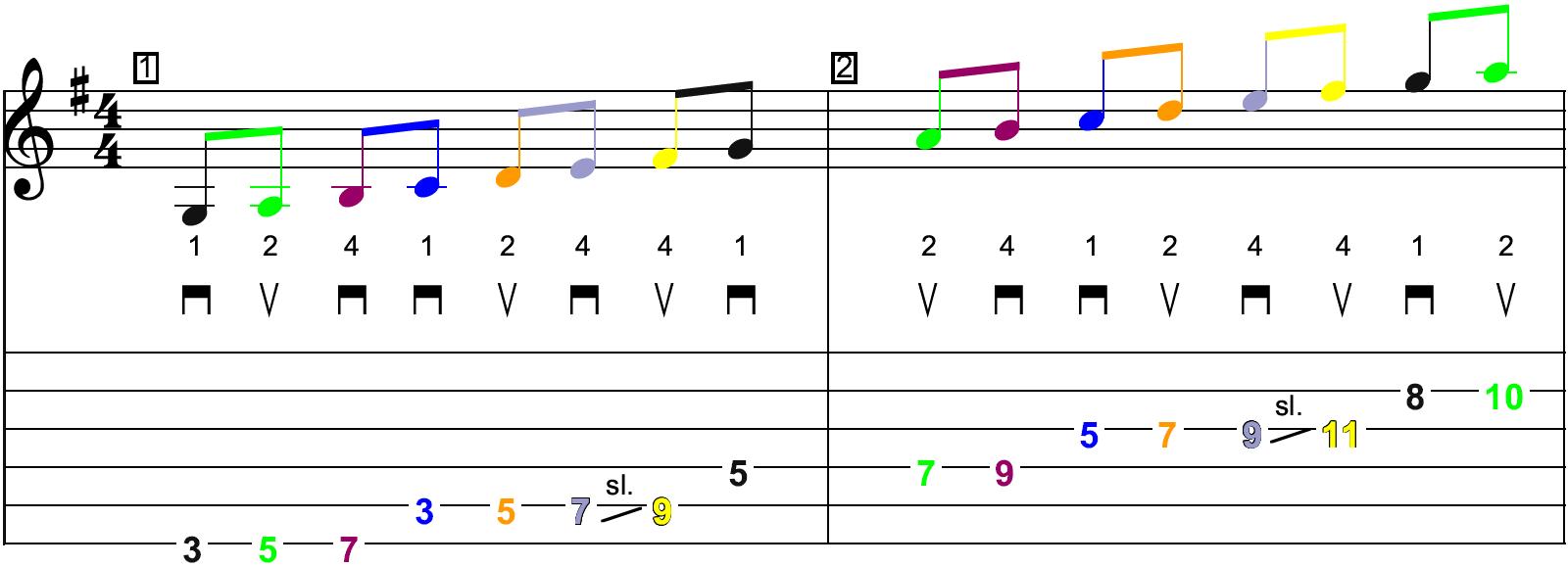 La gamme majeure de Sol en démanché (jeu latéral) - Schéma n°1 sur la partition et la tablature (page 1)