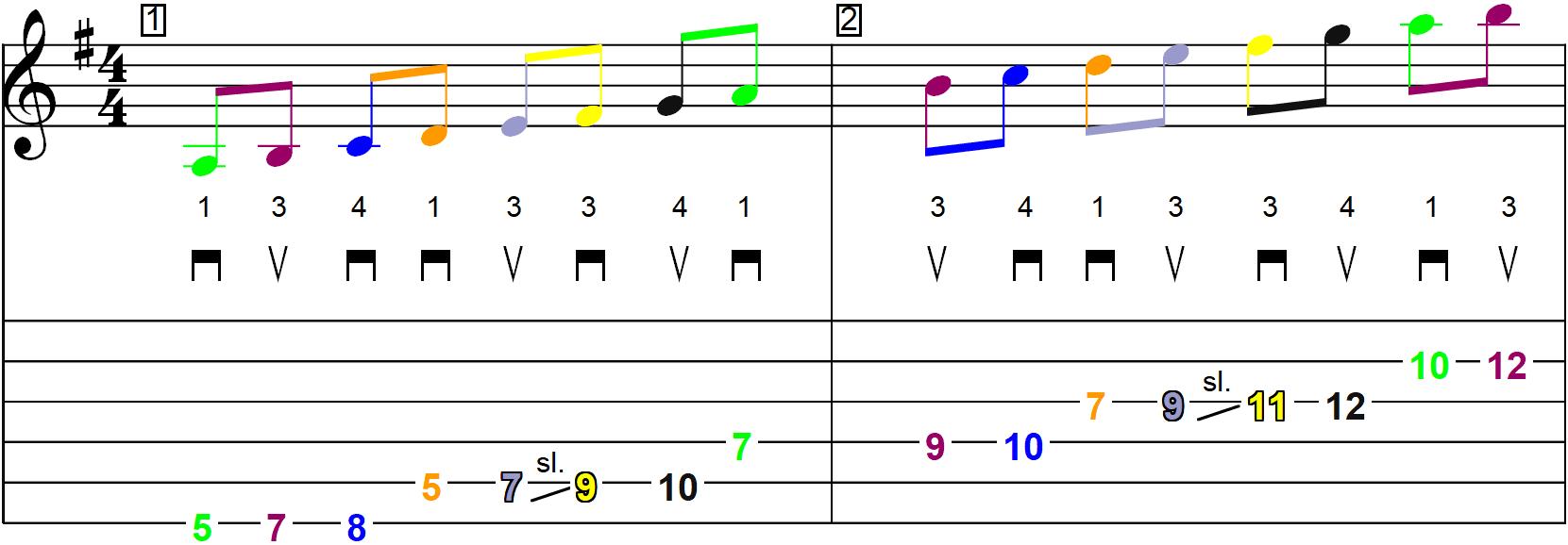 La gamme majeure de Sol en démanché (jeu latéral) - Schéma n°2 sur la partition et la tablature (page 1)