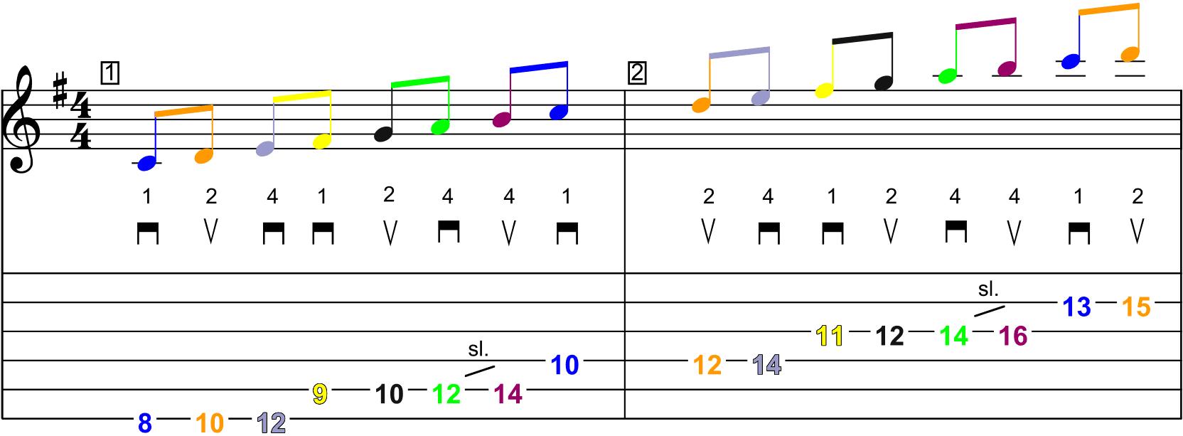 La gamme majeure de Sol en démanché (jeu latéral) - Schéma n°4 sur la partition et la tablature (page 1)