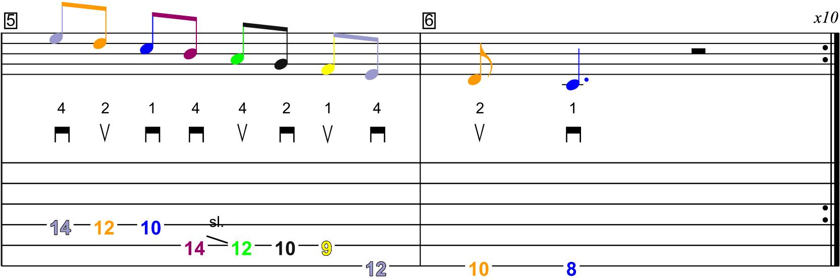 La gamme majeure de Sol en démanché (jeu latéral) - Schéma n°4 sur la partition et la tablature (page 3)