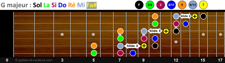 La gamme majeure de Sol en démanché (jeu latéral) - Schéma n°2 sur le manche