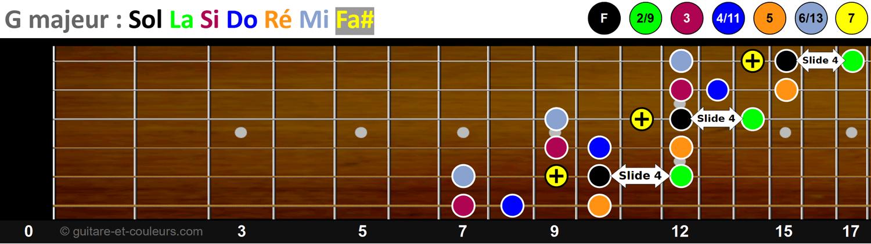 La gamme majeure de Sol en démanché (jeu latéral) - Schéma n°3 sur le manche