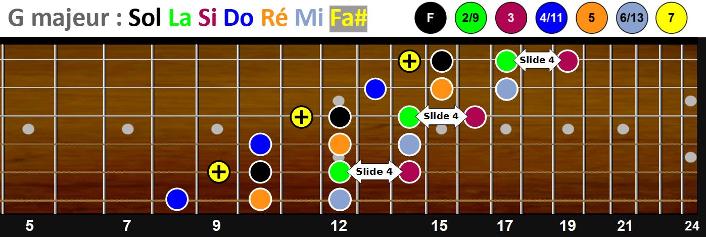 La gamme majeure de Sol en démanché (jeu latéral) - Schéma n°4 sur le manche